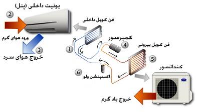 طرز کار کولر گازی اسپیلت
