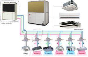 انواع سیستم های تهویه مطبوع ساختمان