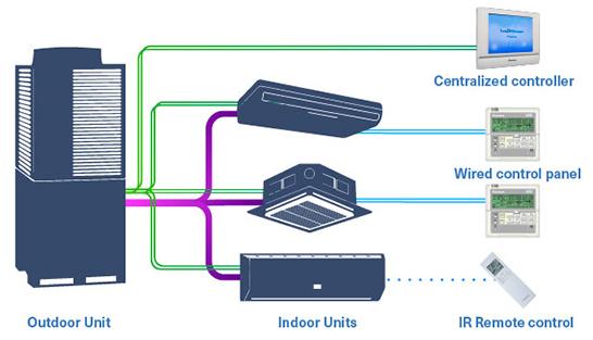 مزایای سیستم های VRV