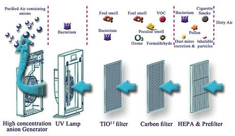 فیلتراسیون دستگاه تصفیه هوای زیکلاس