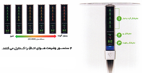 سنسورهای دستگاه تصفیه هوای شارپ