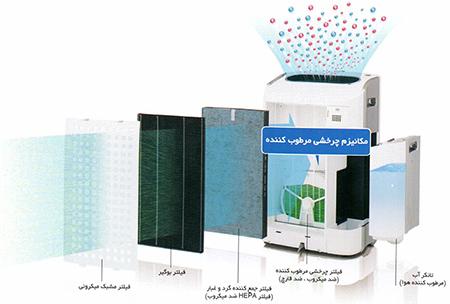 انواع فیلترهای دستگاه های تصفیه هوا