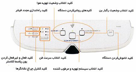 مزایای دستگاه های تصفیه هوای شارپ